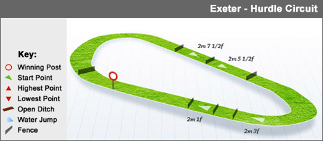 exeter_hurdle
