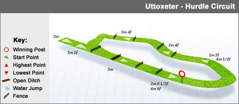 uttoxeter_hurdle