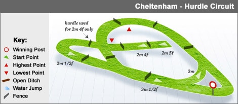 cheltenham_hurdle