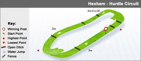 hexham_hurdle