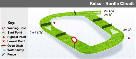 kelso_hurdle