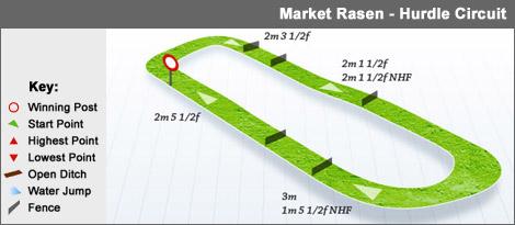 marketrasen_hurdle