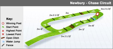 newbury_chase