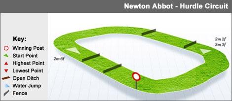 newtonabbot_hurdle