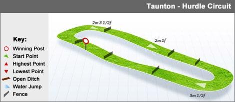 taunton_hurdle