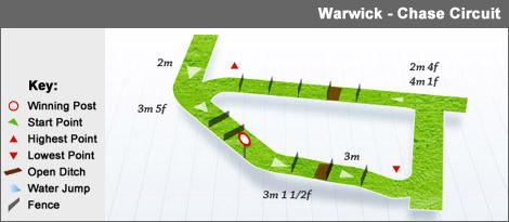 warwick_chase