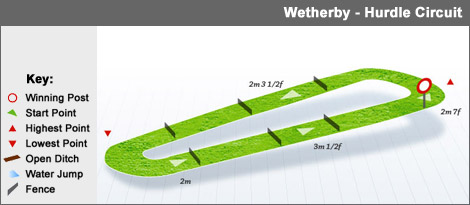 wetherby_hurdle